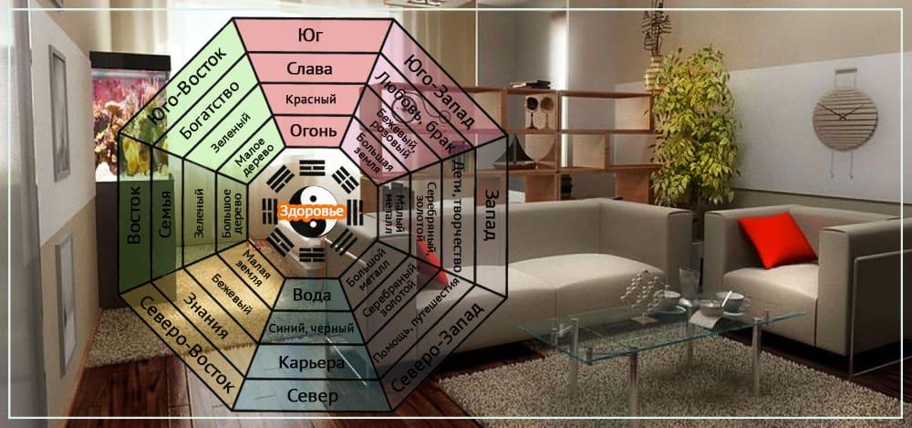 Зона любви по фен-шуй в квартире советы и рекомендации по декору интерьера